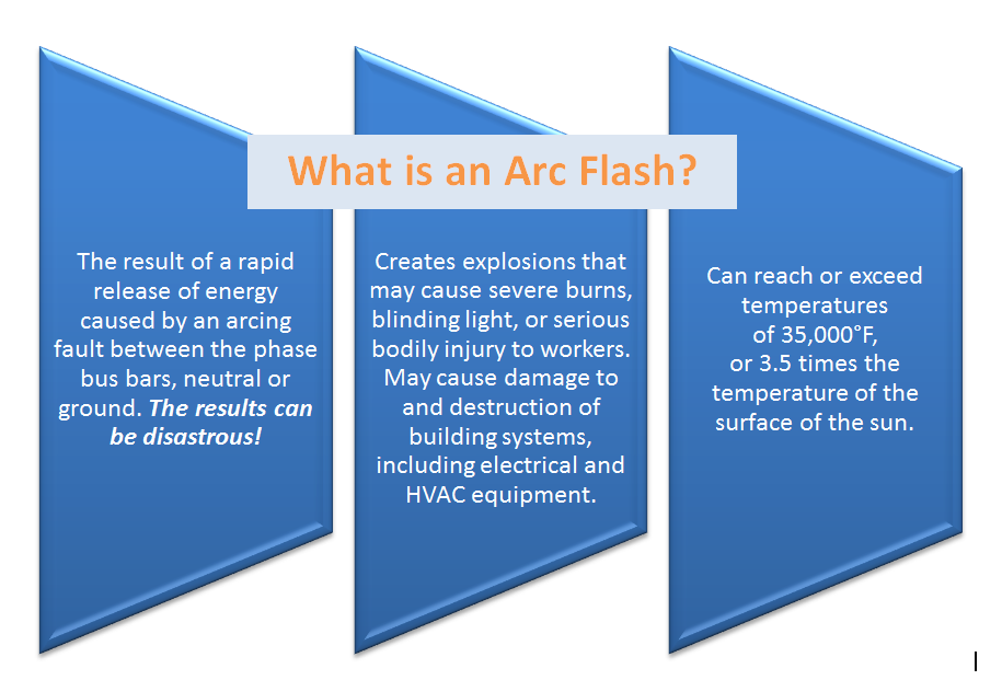Linked In Arc Flash graphic with header